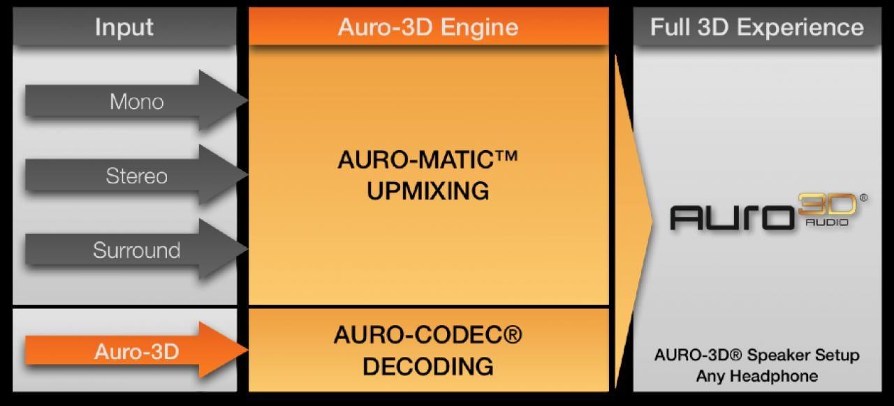 Auromatic Auro 3D