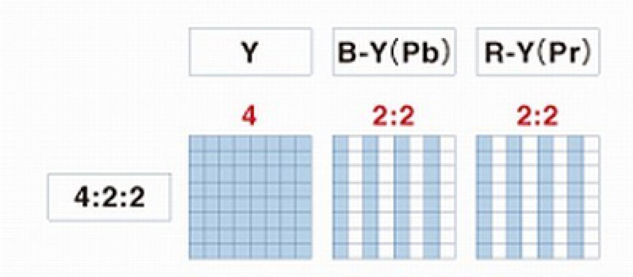 Y B R 4 2 2 Standard