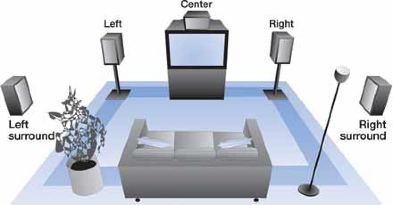 Dolby Surround 5.1 Wohnzimmer