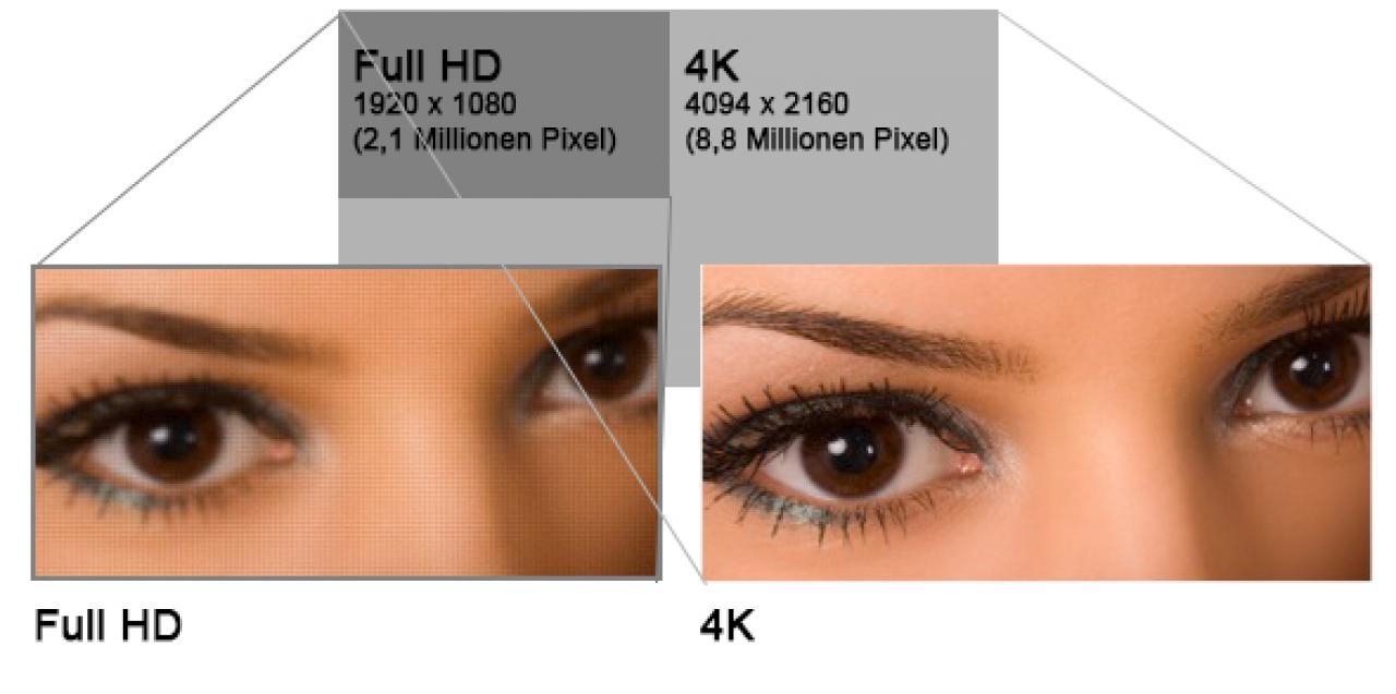 Full HD und 4K Vergleich Bildauflösung