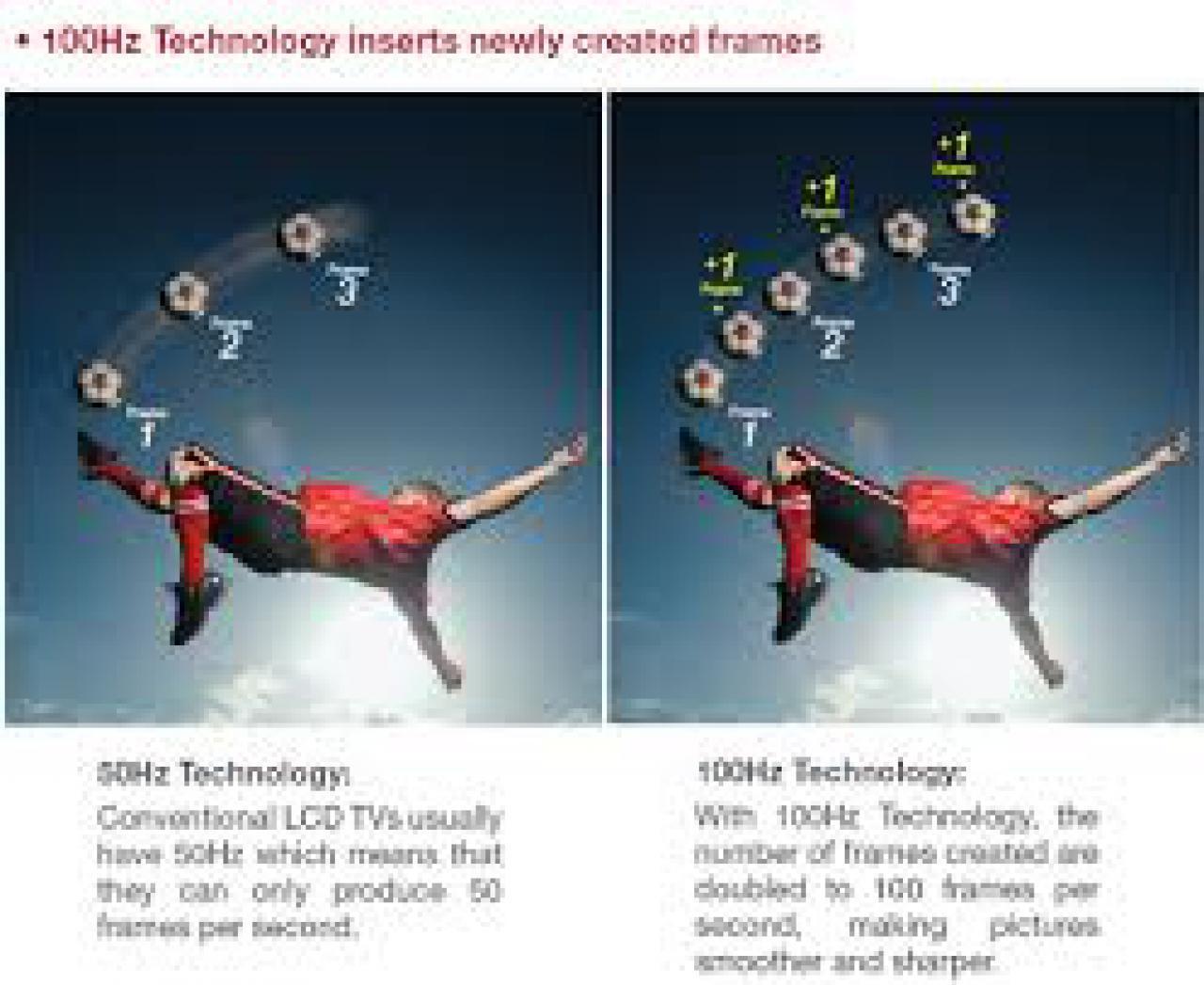 Sony HW45 mehr Bilder - mehr Schärfe