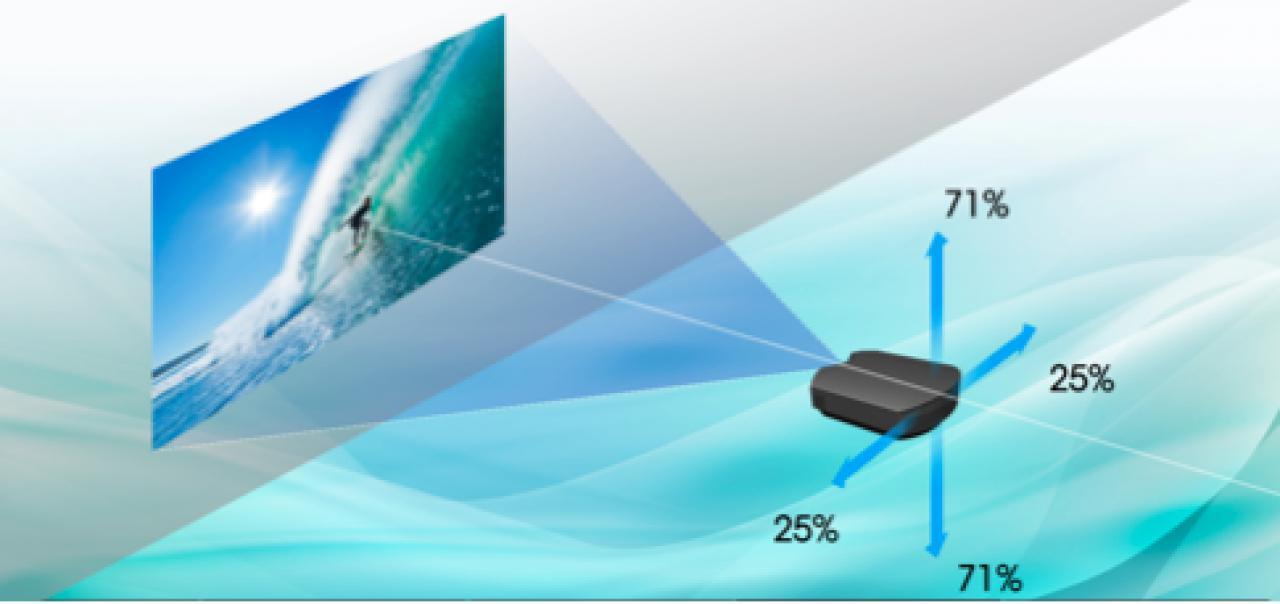 Sony HW45 Zoombereich und Lensshift