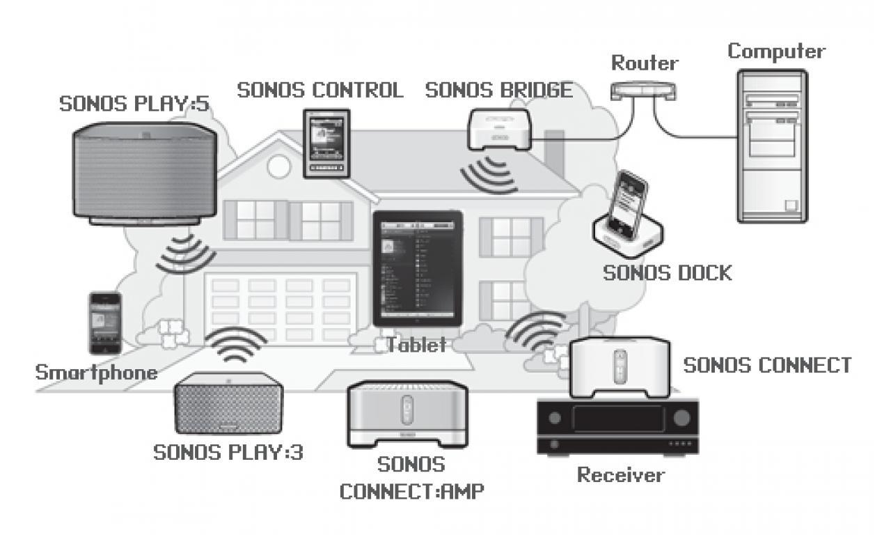 Empfohlene Multiroom Systeme für Musik und Video in allen Räumen.