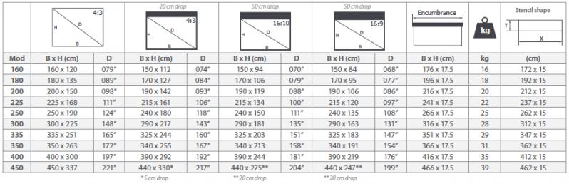 Daten und Maße Deckeneinbau Heimkino Leinwand VnX Atlantis