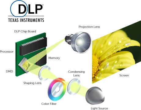 Bild Erzeugung bei DLPBeamern