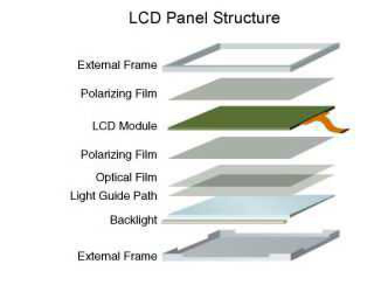 LCDPanel Struktur