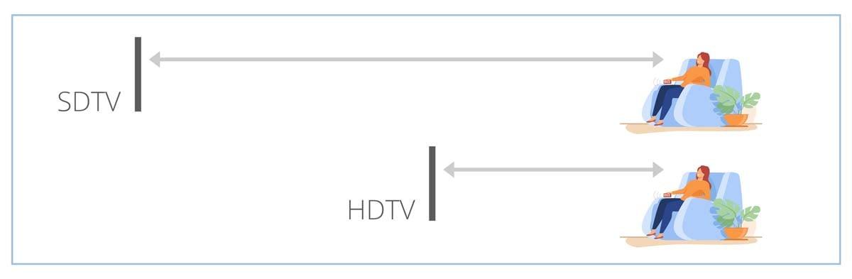 Sichtabstand HD Material
