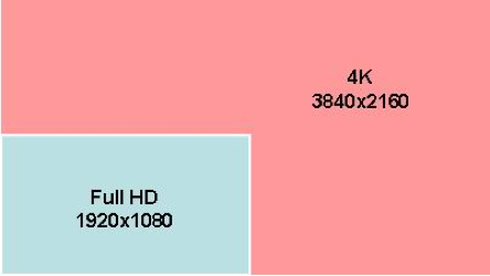 Originale Kinoauflösung Fullhd 4K