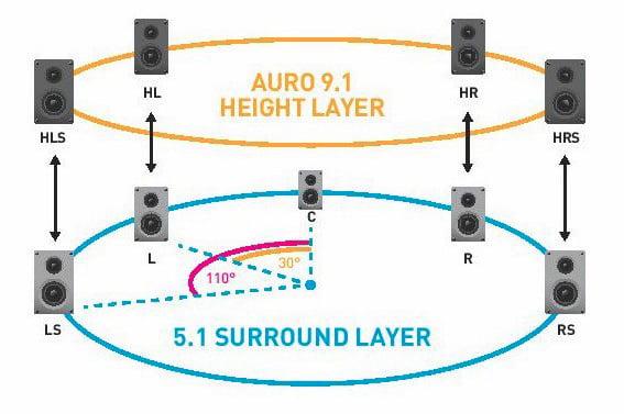 9.1 Lautsprecher Konfiguration