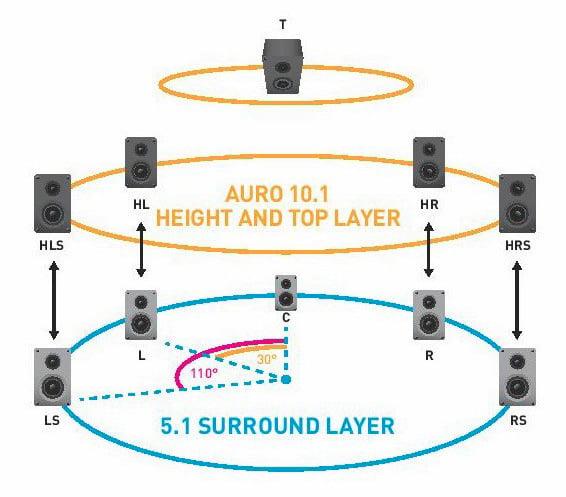 10.1 Konfiguration Auro 3D