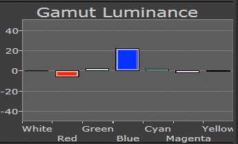 Sony Test HW40 HW55 Gamut Luminance