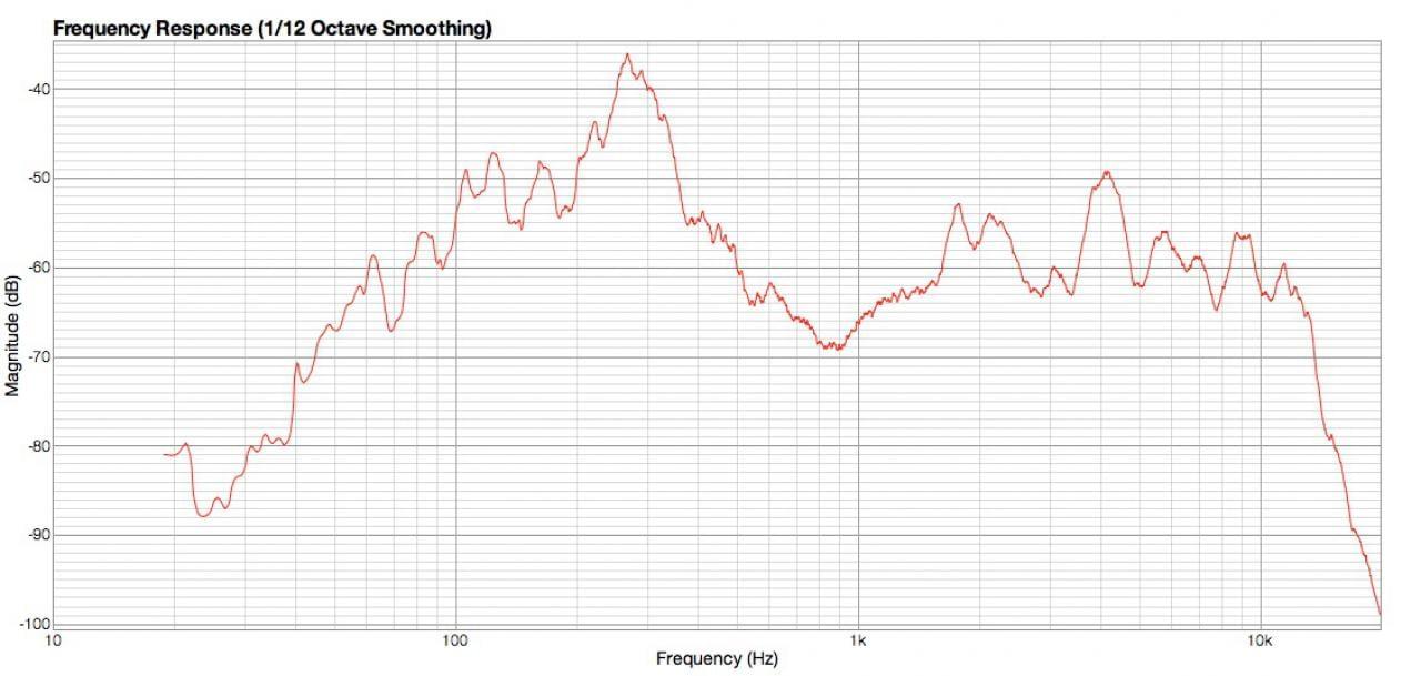 Frequenzen und Magnituden