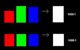 Farbkorrektur Weißpegel Epson Beamer Projektor